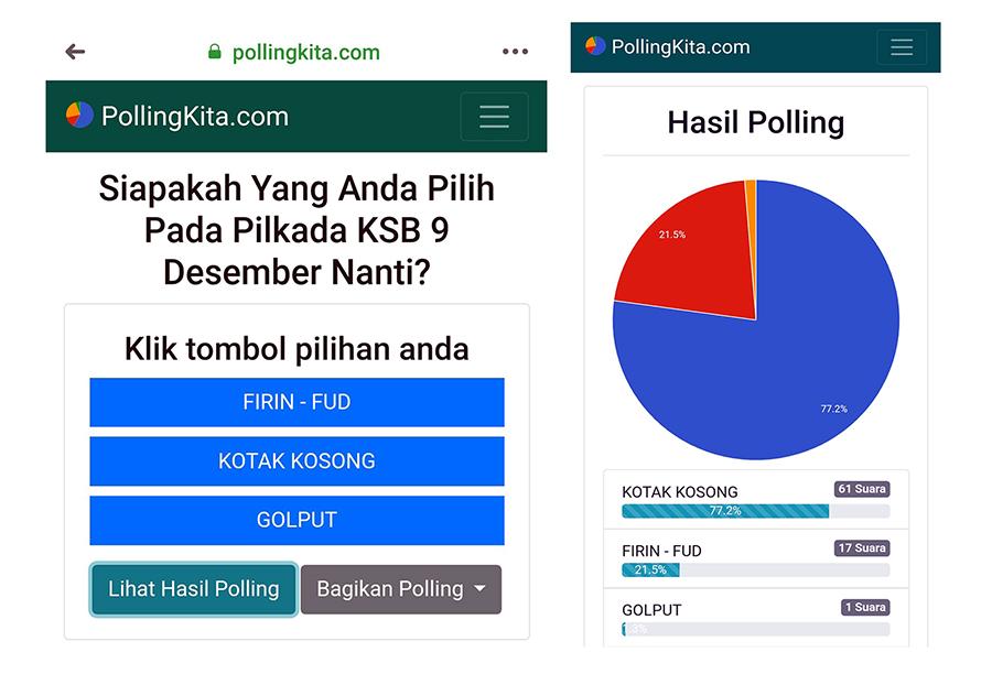 Untuk Sementara, KoKo Unggul Atas Firin-Fud di Polling Netizen
